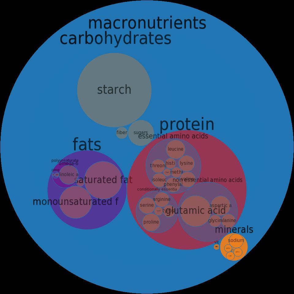 beta carotene fpods mg pdf