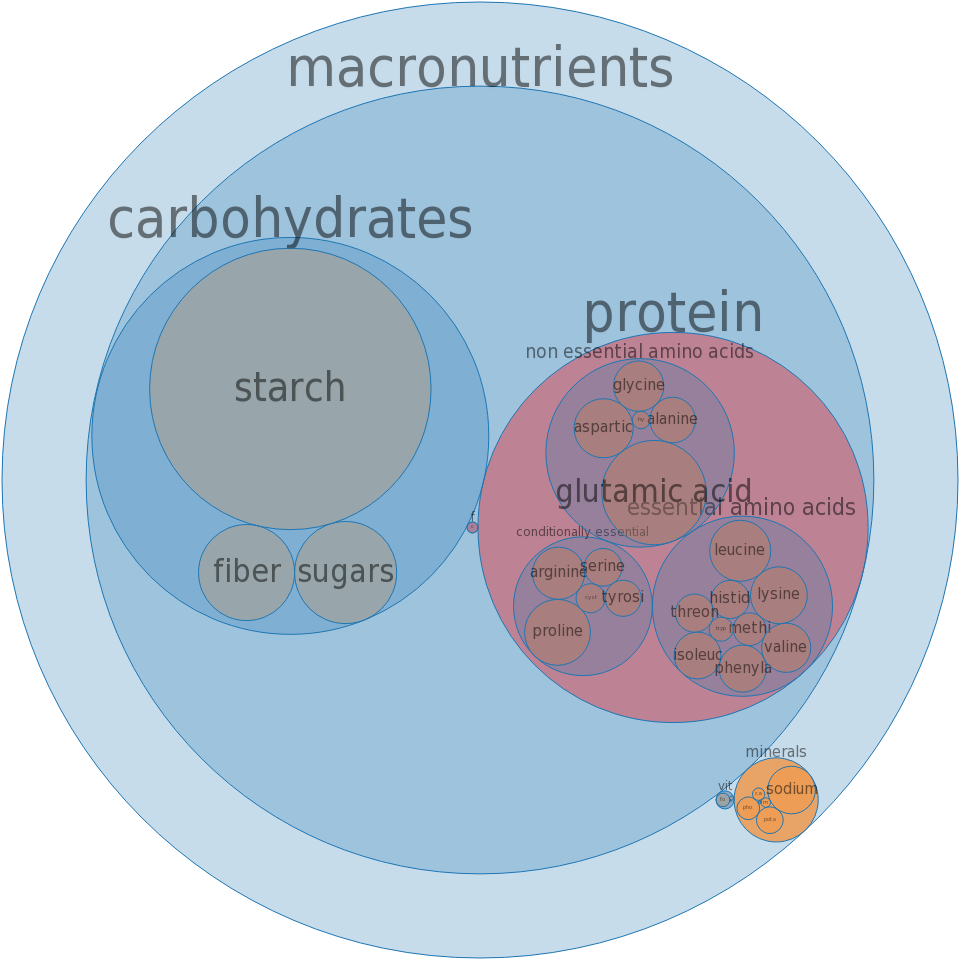 detailed nutritional information and nutrient hierarchy for macro and ...