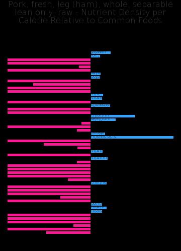 Pork, fresh, leg (ham), whole, separable lean only, raw nutrient composition bar chart