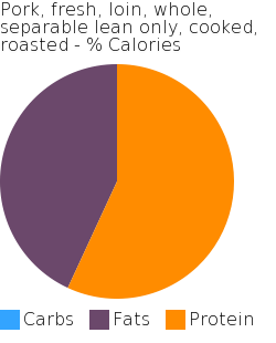Pork, fresh, loin, whole, separable lean only, cooked, roasted macronutrient pie chart