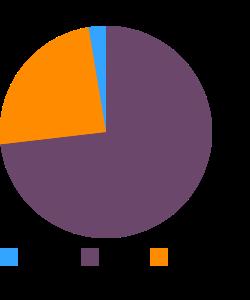 Blue cheese macronutrient pie chart