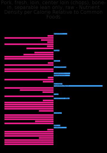 Pork, fresh, loin, center loin (chops), bone-in, separable lean only, raw nutrient composition bar chart