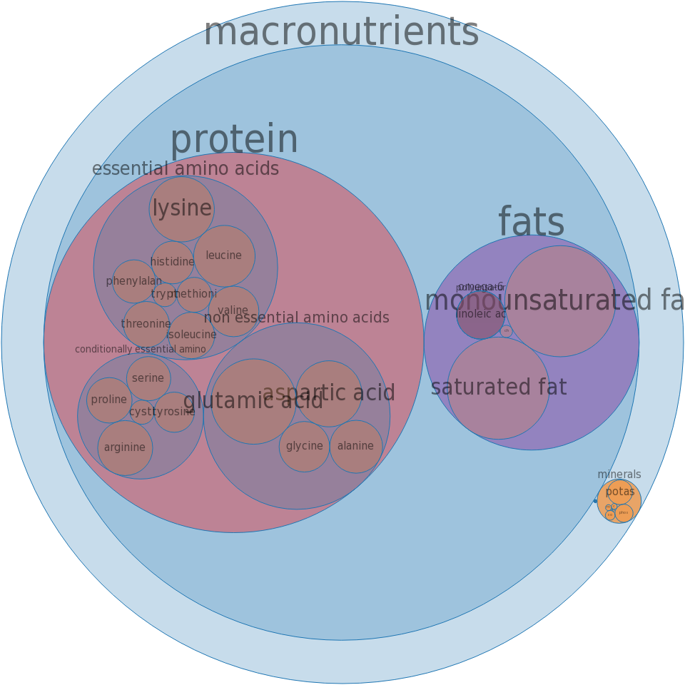 Pork, fresh, loin, sirloin (chops), bone-in, separable lean and fat, cooked, braised -all nutrients by relative proportion - including vitamins and minerals