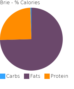 Brie macronutrient pie chart