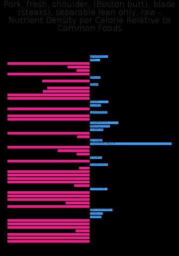 Pork, fresh, shoulder, (Boston butt), blade (steaks), separable lean only, raw nutrient composition bar chart