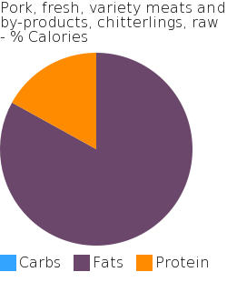 Pork, fresh, variety meats and by-products, chitterlings, raw macronutrient pie chart