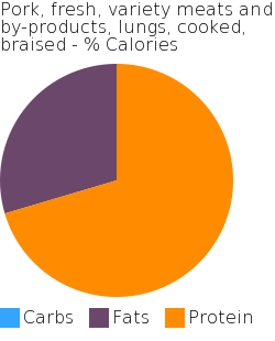 Pork, fresh, variety meats and by-products, lungs, cooked, braised macronutrient pie chart