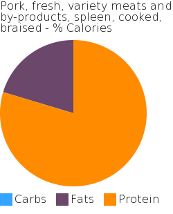 Pork, fresh, variety meats and by-products, spleen, cooked, braised macronutrient pie chart