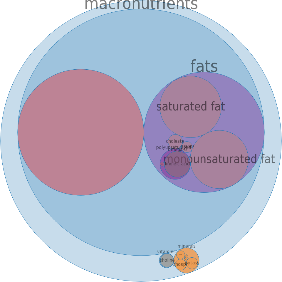 Pork, fresh, variety meats and by-products, stomach, raw -all nutrients by relative proportion - including vitamins and minerals