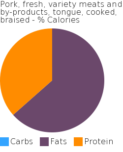 Pork, fresh, variety meats and by-products, tongue, cooked, braised macronutrient pie chart