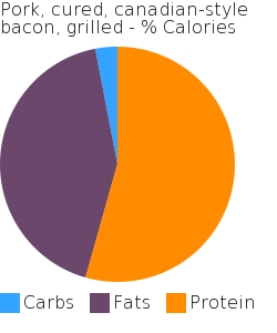 Pork, cured, canadian-style bacon, grilled macronutrient pie chart