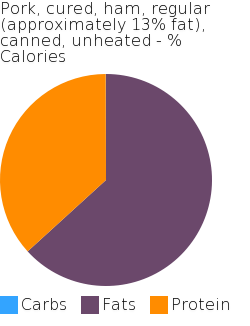 Pork, cured, ham, regular (approximately 13% fat), canned, unheated macronutrient pie chart