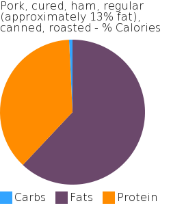 Pork, cured, ham, regular (approximately 13% fat), canned, roasted macronutrient pie chart