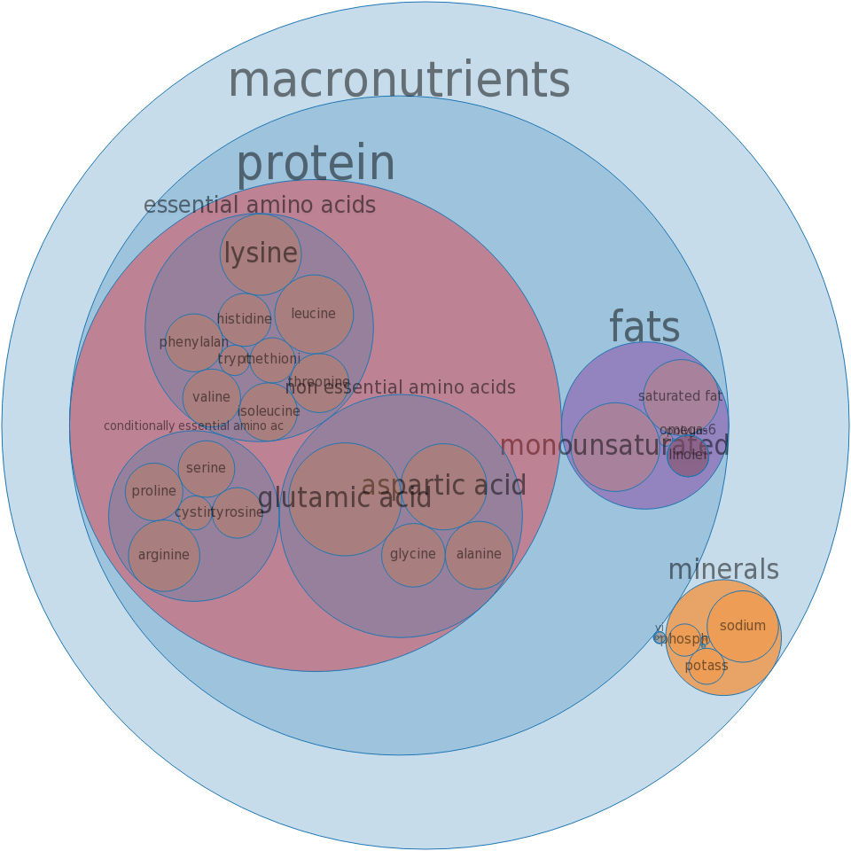Pork, cured, ham, steak, boneless, extra lean, unheated -all nutrients by relative proportion - including vitamins and minerals
