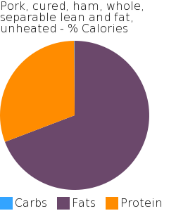 Pork, cured, ham, whole, separable lean and fat, unheated macronutrient pie chart