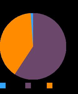 USDA Commodity, pork, canned macronutrient pie chart