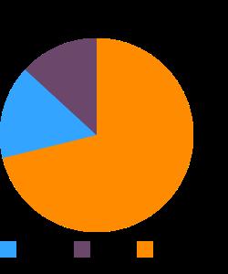 Cottage cheese, 1% milkfat macronutrient pie chart