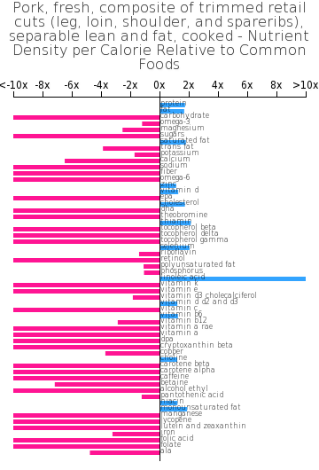 Pork, fresh, composite of trimmed retail cuts (leg, loin, shoulder, and spareribs), separable lean and fat, cooked nutrient composition bar chart