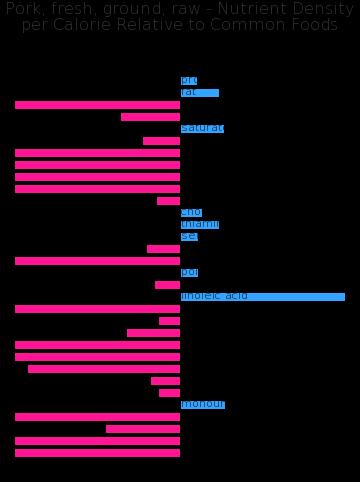 Pork, fresh, ground, raw nutrient composition bar chart