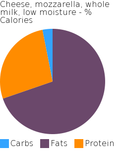 Cheese, mozzarella, whole milk, low moisture macronutrient pie chart