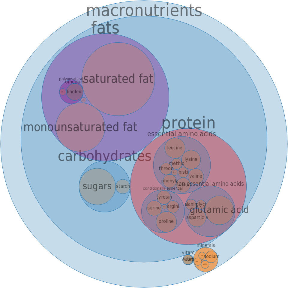 Cheese, neufchatel -all nutrients by relative proportion - including vitamins and minerals