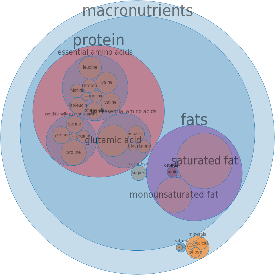 Cheese, swiss -all nutrients by relative proportion - including vitamins and minerals