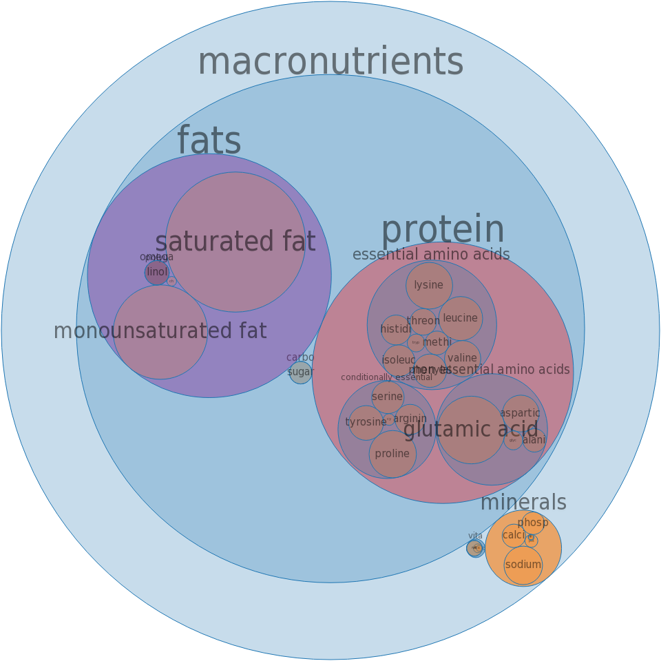 Cheese, pasteurized process, american, with di sodium phosphate -all nutrients by relative proportion - including vitamins and minerals