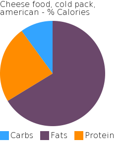 Cheese food, cold pack, american macronutrient pie chart