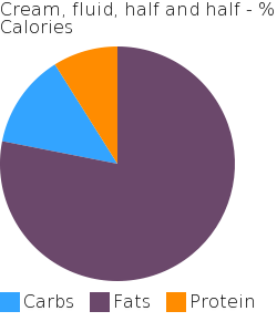 Cream, fluid, half and half macronutrient pie chart
