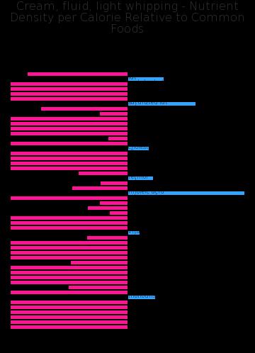 Cream, fluid, light whipping nutrient composition bar chart