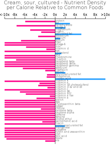 Cream, sour, cultured nutrient composition bar chart