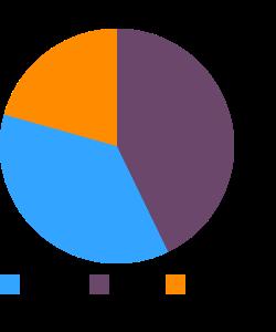 Eggnog macronutrient pie chart