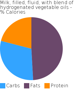 Milk, filled, fluid, with blend of hydrogenated vegetable oils macronutrient pie chart