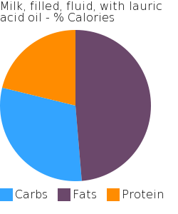 Milk, filled, fluid, with lauric acid oil macronutrient pie chart