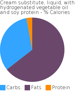 Cream substitute, liquid, with hydrogenated vegetable oil and soy protein macronutrient pie chart