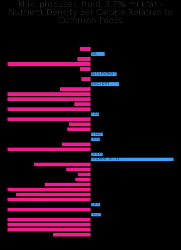 Milk, producer, fluid, 3.7% milkfat nutrient composition bar chart