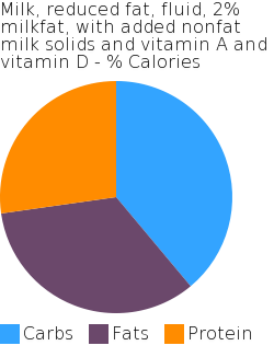 Milk, reduced fat, fluid, 2% milkfat, with added nonfat milk solids and vitamin A and vitamin D macronutrient pie chart
