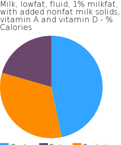 Milk, lowfat, fluid, 1% milkfat, with added nonfat milk solids, vitamin A and vitamin D macronutrient pie chart