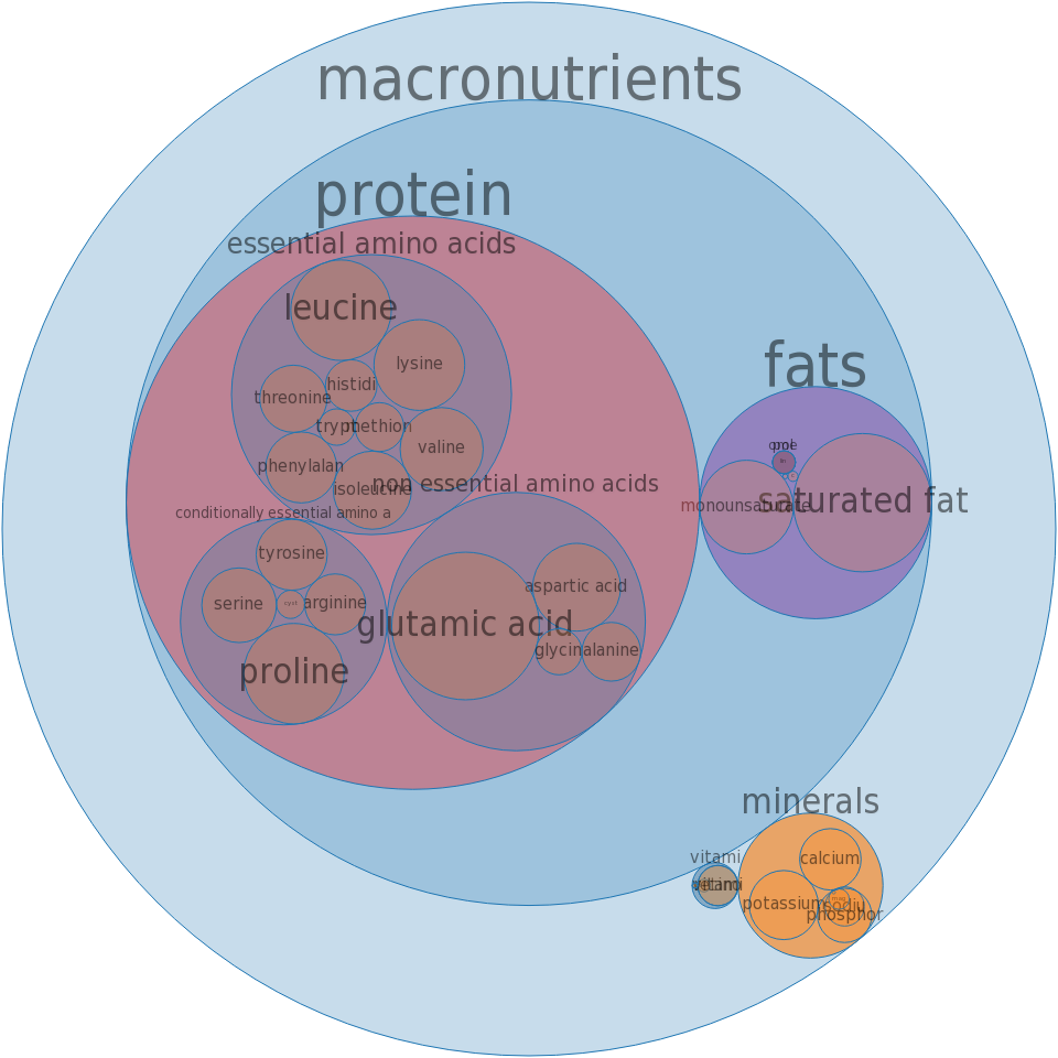 Milk, lowfat, fluid, 1% milkfat, protein fortified, with added vitamin A and vitamin D -all nutrients by relative proportion - including vitamins and minerals