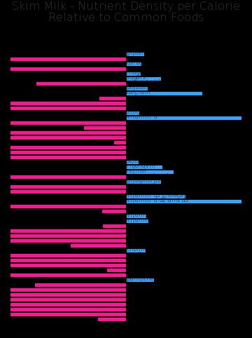 Skim Milk nutrient composition bar chart