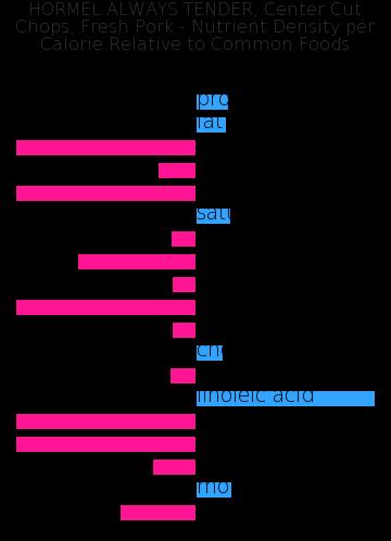 HORMEL ALWAYS TENDER, Center Cut Chops, Fresh Pork nutrient composition bar chart