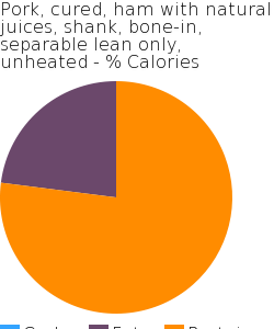 Pork, cured, ham with natural juices, shank, bone-in, separable lean only, unheated macronutrient pie chart