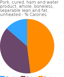 Pork, cured, ham and water product, whole, boneless, separable lean and fat, unheated macronutrient pie chart