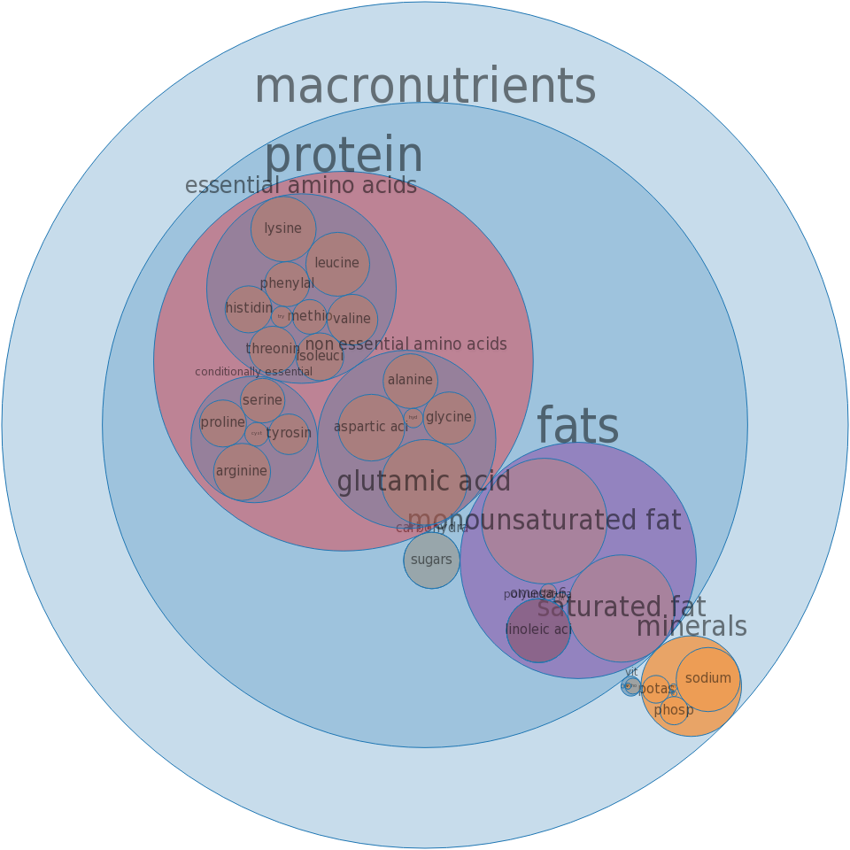 Pork, cured, ham and water product, slice, bone-in, separable lean and fat, unheated -all nutrients by relative proportion - including vitamins and minerals