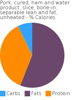 Pork, cured, ham and water product, slice, bone-in, separable lean and fat, unheated macronutrient pie chart