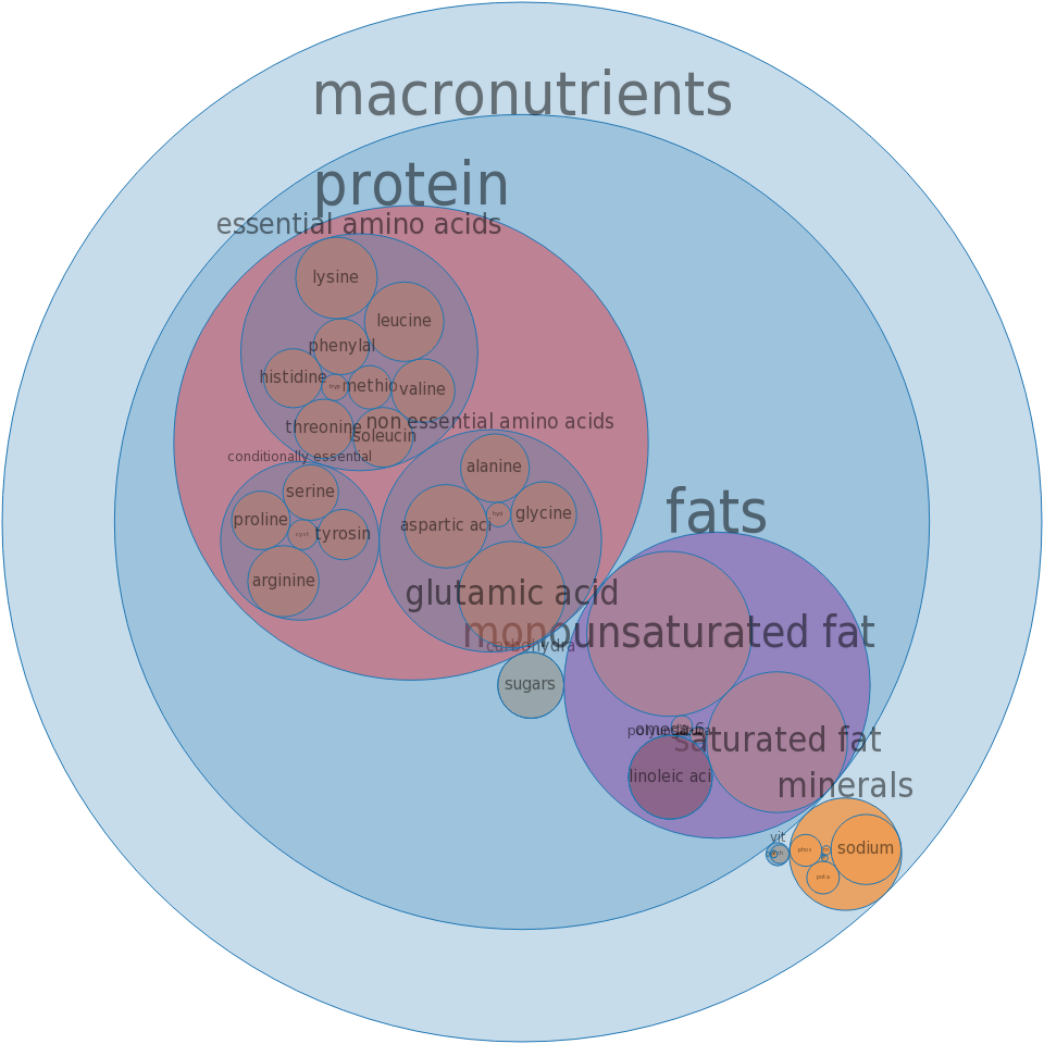 Pork, cured, ham and water product, rump, bone-in, separable lean and fat, unheated -all nutrients by relative proportion - including vitamins and minerals