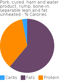 Pork, cured, ham and water product, rump, bone-in, separable lean and fat, unheated macronutrient pie chart