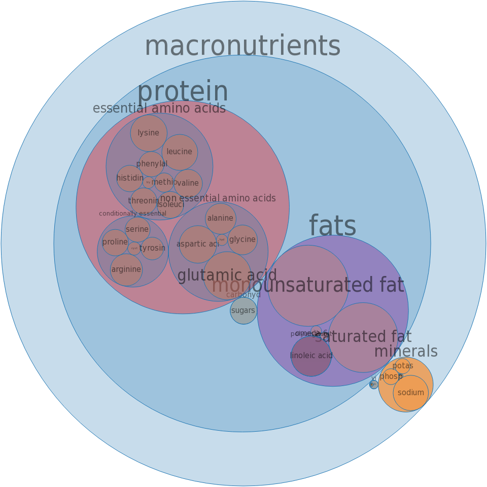 Pork, cured, ham -- water added, rump, bone-in, separable lean and fat, unheated -all nutrients by relative proportion - including vitamins and minerals