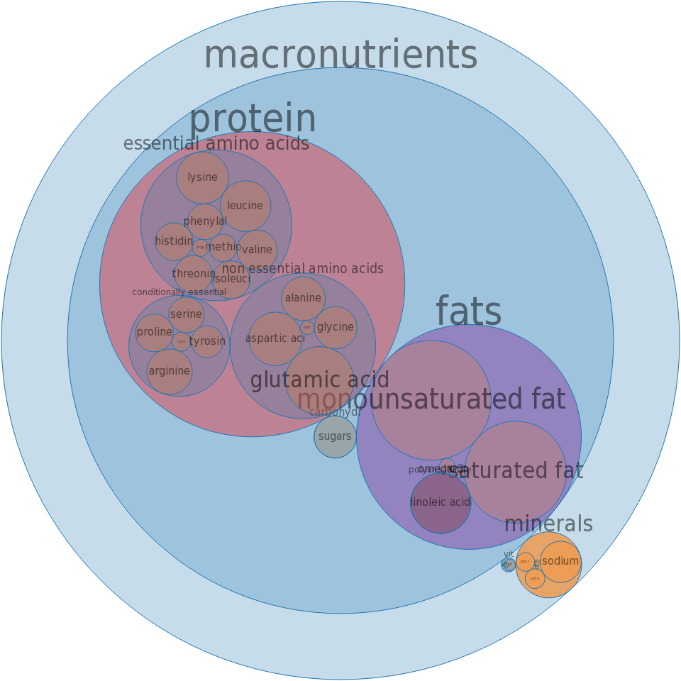Pork, cured, ham and water product, shank, bone-in, separable lean and fat, heated, roasted -all nutrients by relative proportion - including vitamins and minerals