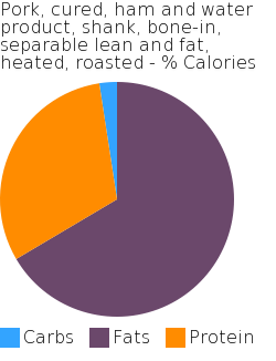 Pork, cured, ham and water product, shank, bone-in, separable lean and fat, heated, roasted macronutrient pie chart